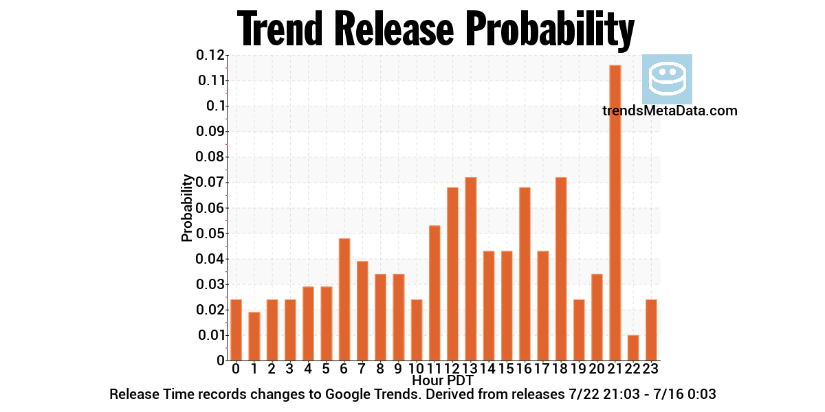 Goole Trend Release Time Probability
