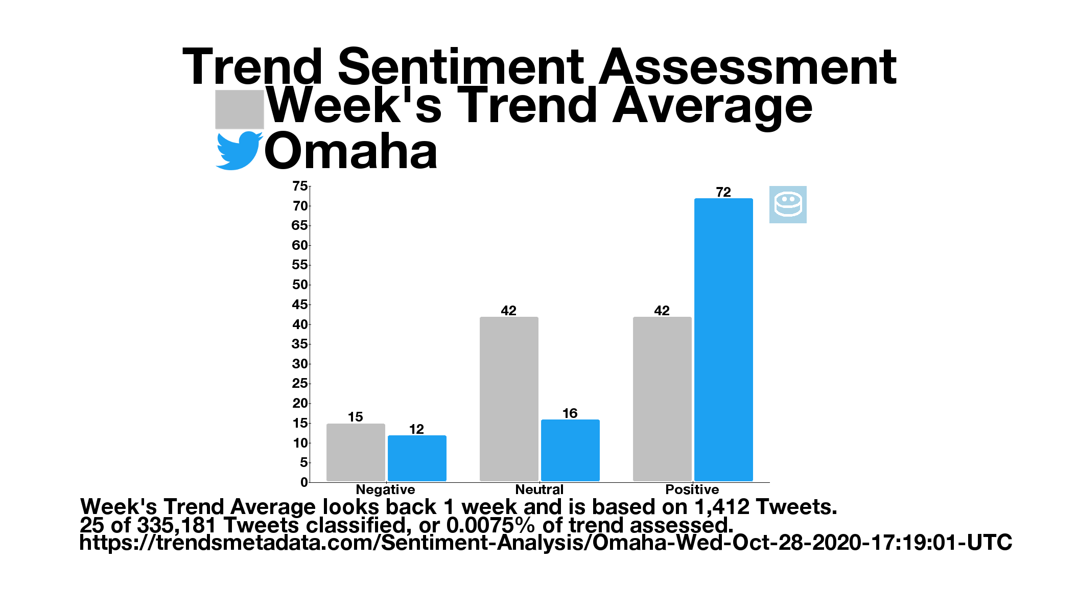 Omaha-Wed-Oct-28-2020-17:19:01-UTC